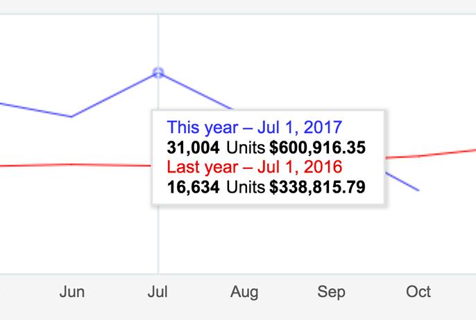 Sales snapshot 2