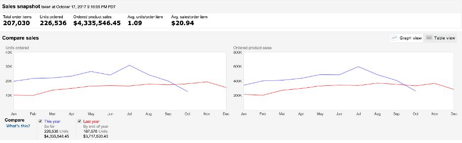 Sales snapshot